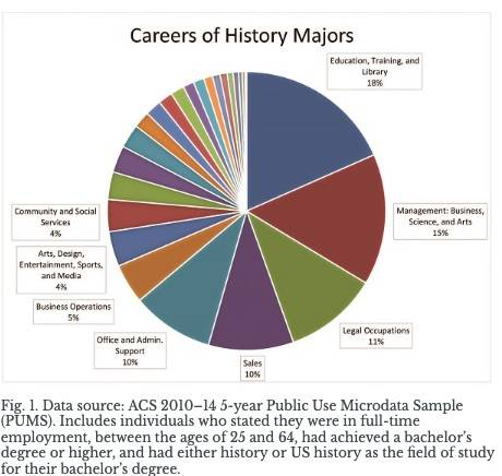 Career Pursuits of History Majors